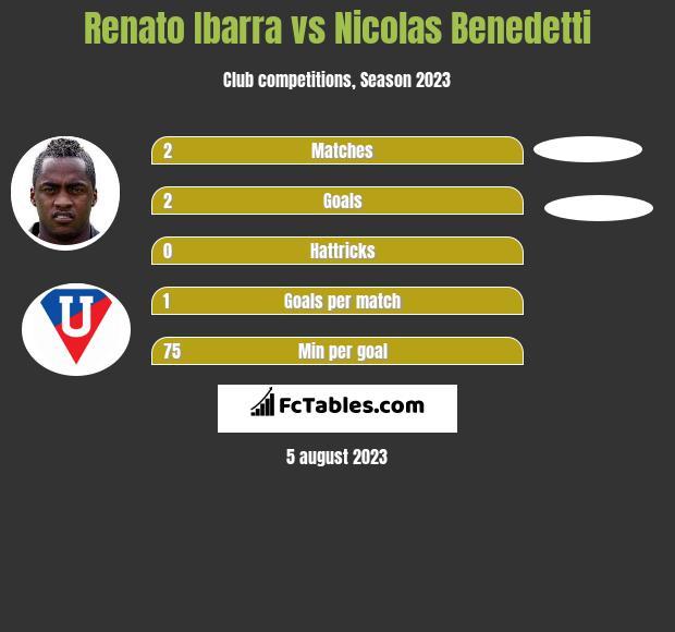 Renato Ibarra vs Nicolas Benedetti infographic
