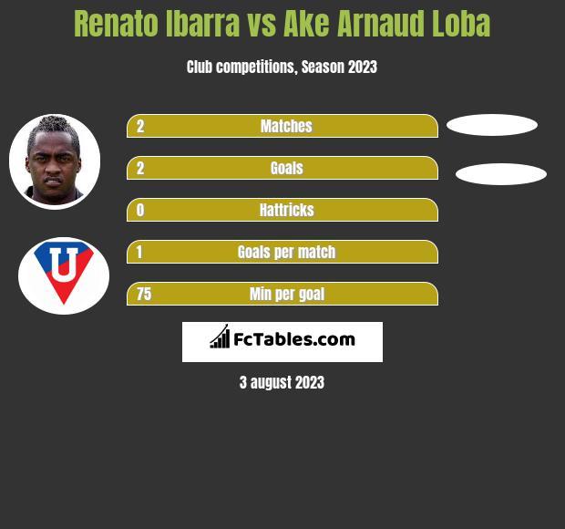 Renato Ibarra vs Ake Arnaud Loba h2h player stats
