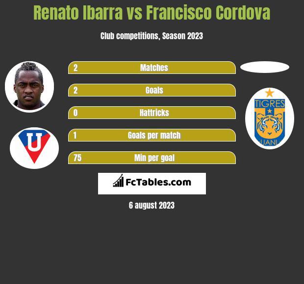 Renato Ibarra vs Francisco Cordova infographic