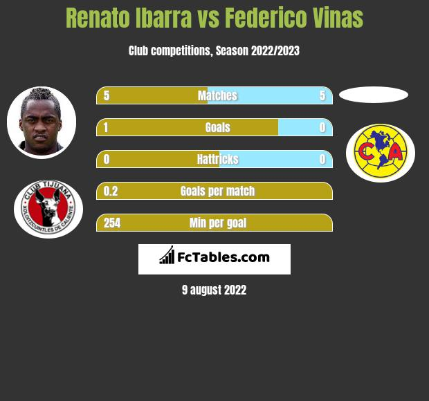 Renato Ibarra infographic statistics for Atlas