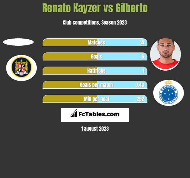 Renato Kayzer vs Gilberto h2h player stats