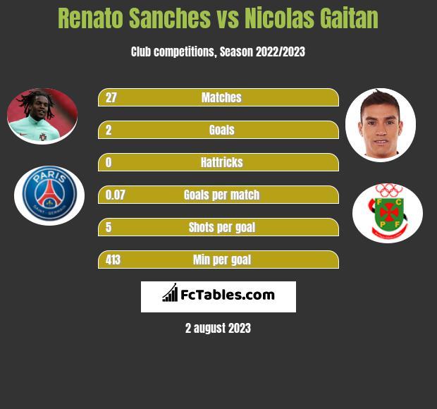 Renato Sanches vs Nicolas Gaitan infographic
