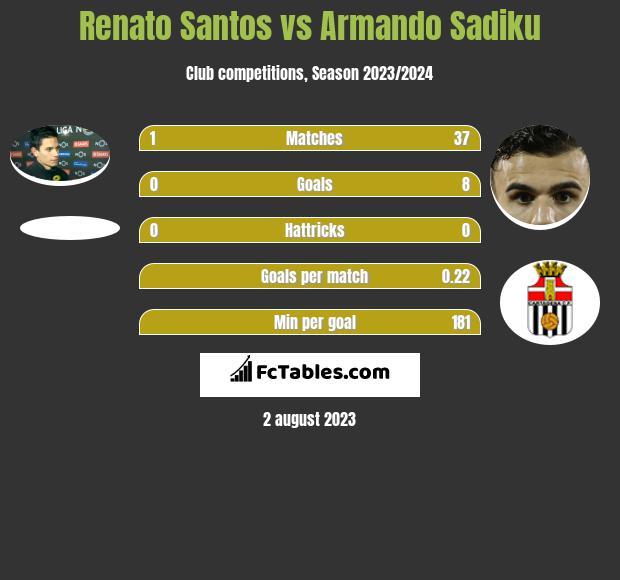 Renato Santos vs Armando Sadiku infographic