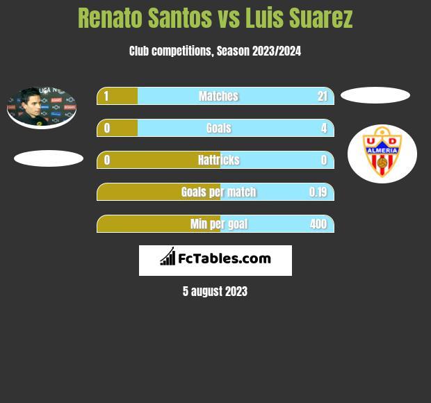 Renato Santos vs Luis Suarez infographic