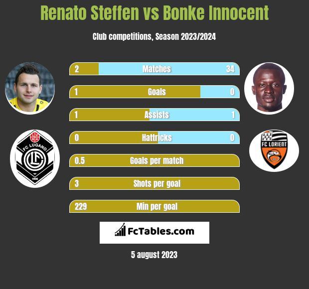 Renato Steffen vs Bonke Innocent infographic