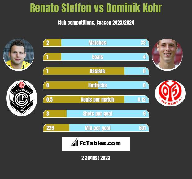 Renato Steffen vs Dominik Kohr infographic