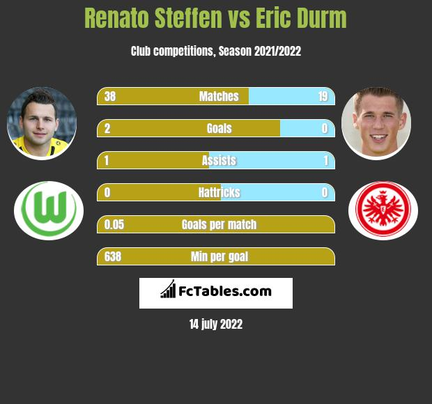 Renato Steffen vs Eric Durm infographic