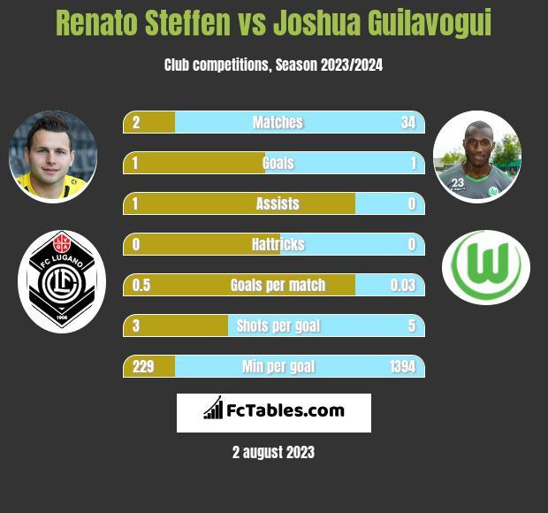 Renato Steffen vs Joshua Guilavogui infographic