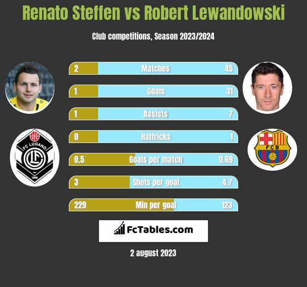 Renato Steffen vs Robert Lewandowski infographic