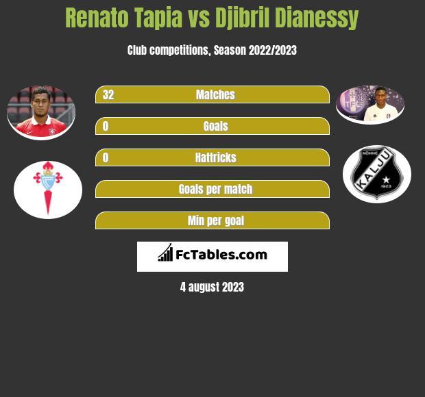 Renato Tapia vs Djibril Dianessy infographic