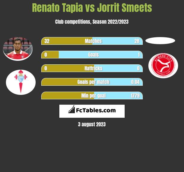 Renato Tapia vs Jorrit Smeets infographic