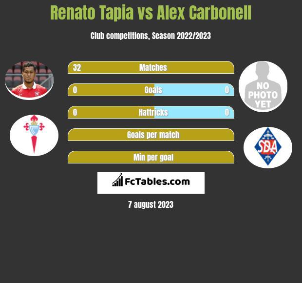 Renato Tapia vs Alex Carbonell infographic