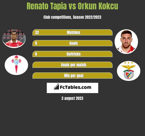 Renato Tapia vs Orkun Kokcu infographic