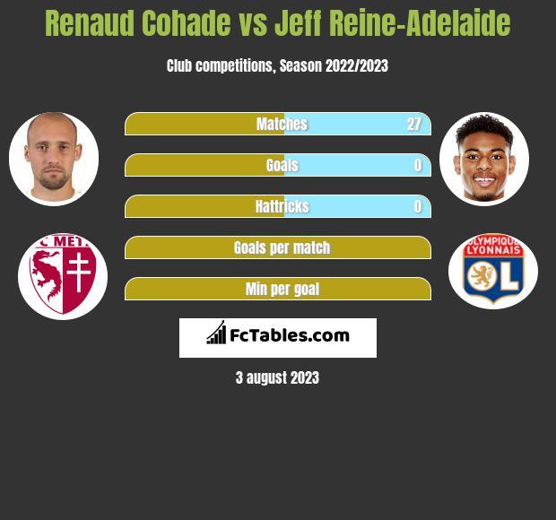 Renaud Cohade vs Jeff Reine-Adelaide infographic