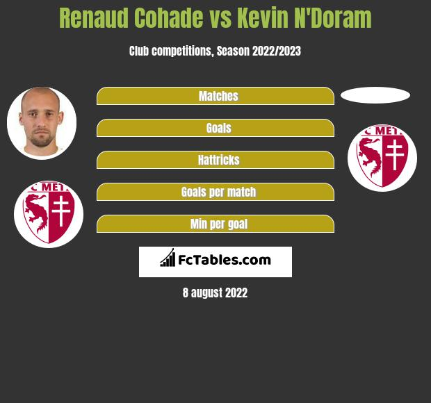 Renaud Cohade vs Kevin N'Doram infographic