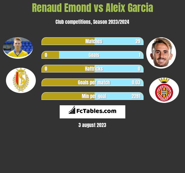 Renaud Emond vs Aleix Garcia h2h player stats
