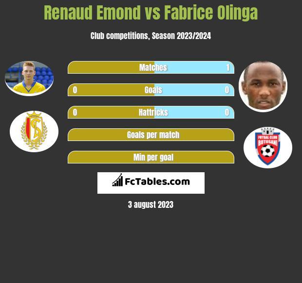 Renaud Emond vs Fabrice Olinga h2h player stats