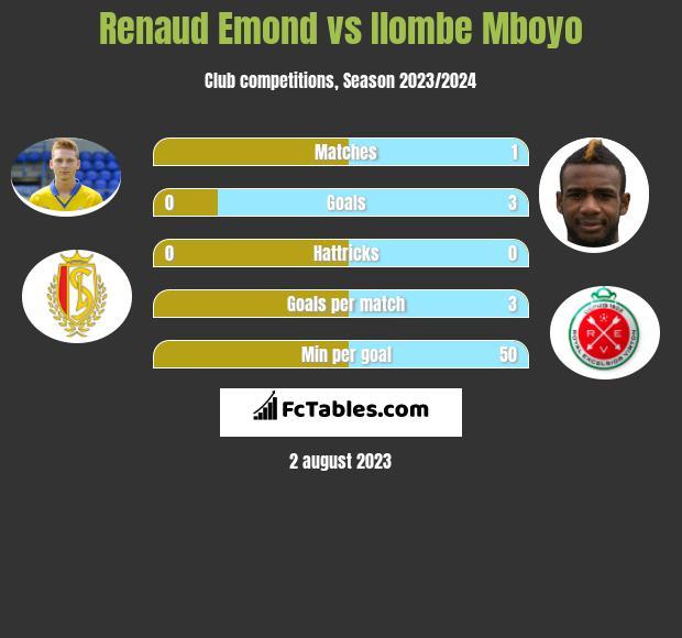 Renaud Emond vs Ilombe Mboyo h2h player stats