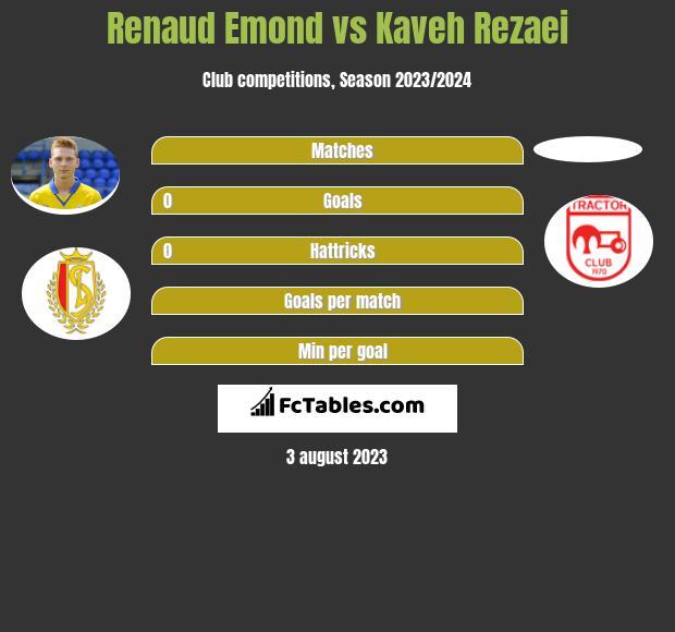 Renaud Emond vs Kaveh Rezaei h2h player stats