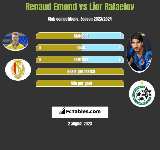 Renaud Emond vs Lior Rafaelov h2h player stats