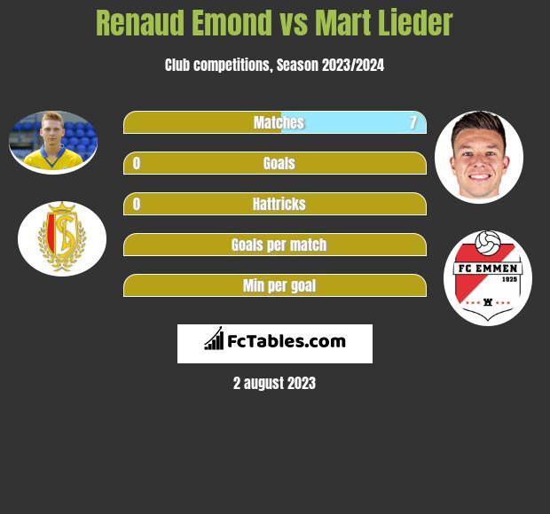 Renaud Emond vs Mart Lieder h2h player stats