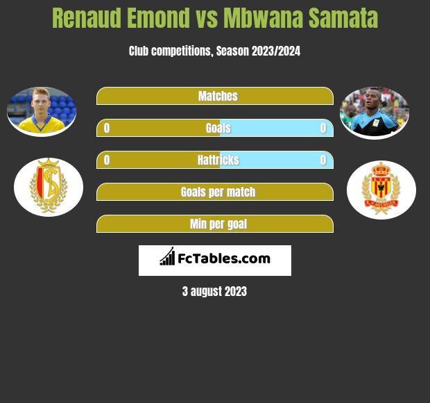 Renaud Emond vs Mbwana Samata h2h player stats