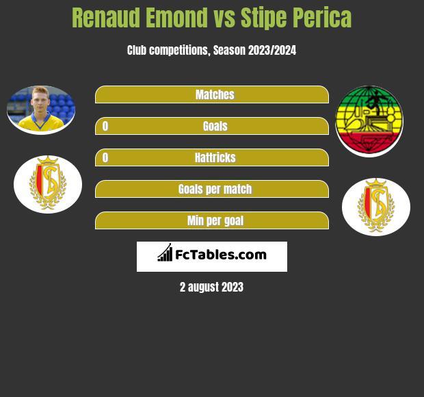 Renaud Emond vs Stipe Perica h2h player stats