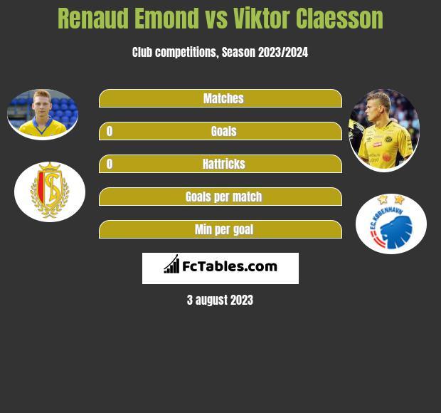 Renaud Emond vs Viktor Claesson h2h player stats