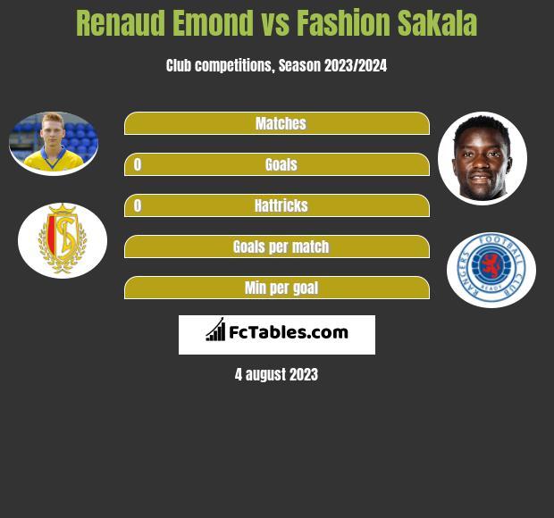 Renaud Emond vs Fashion Sakala h2h player stats