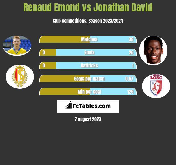 Renaud Emond vs Jonathan David infographic