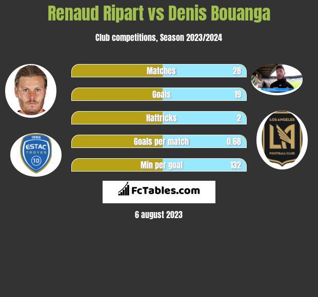 Renaud Ripart vs Denis Bouanga h2h player stats
