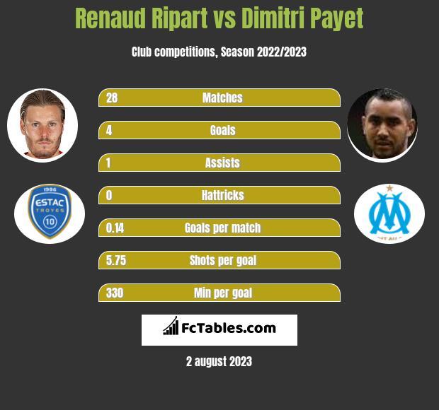 Renaud Ripart vs Dimitri Payet h2h player stats