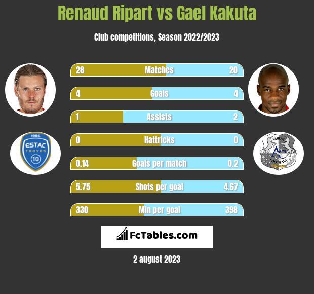 Renaud Ripart vs Gael Kakuta h2h player stats