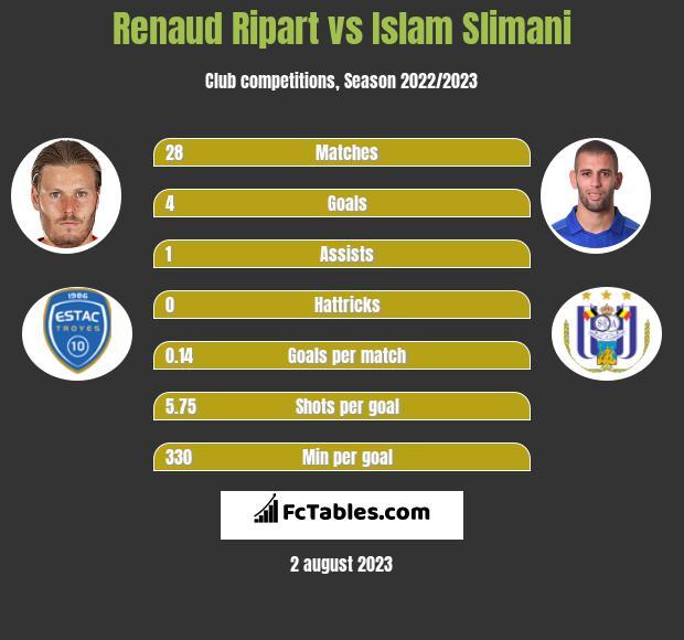 Renaud Ripart vs Islam Slimani h2h player stats