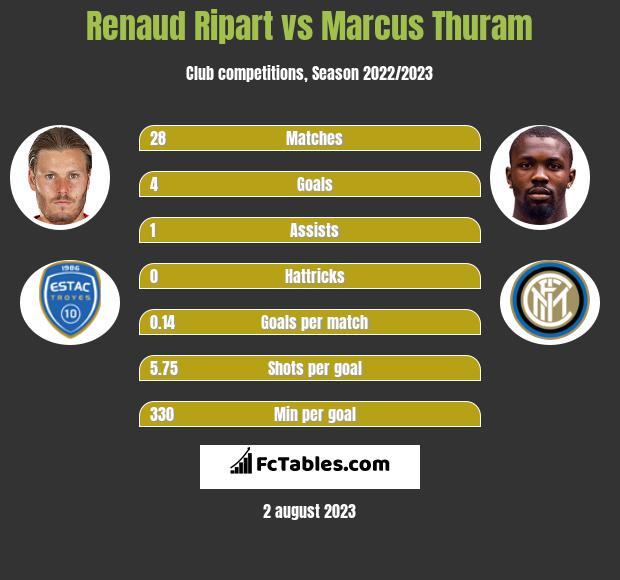 Renaud Ripart vs Marcus Thuram h2h player stats
