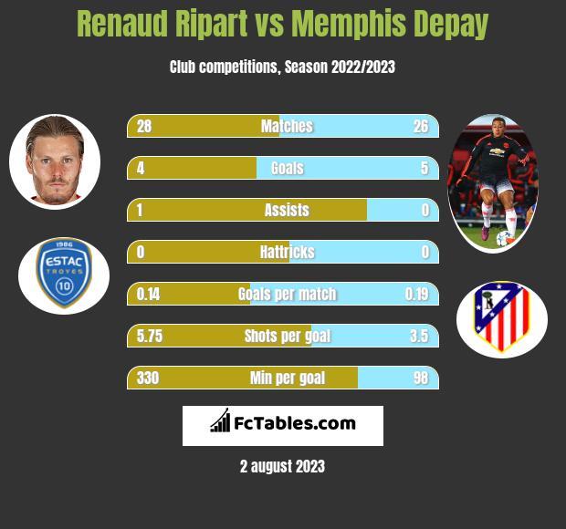 Renaud Ripart vs Memphis Depay h2h player stats