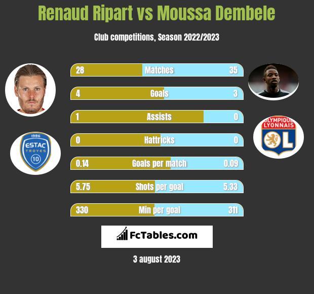 Renaud Ripart vs Moussa Dembele h2h player stats