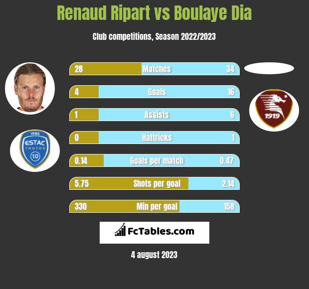 Renaud Ripart vs Boulaye Dia h2h player stats