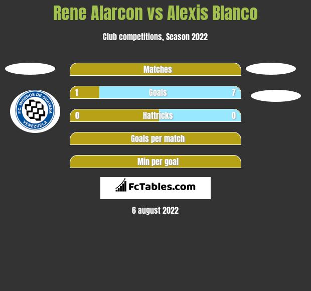 Rene Alarcon vs Alexis Blanco h2h player stats