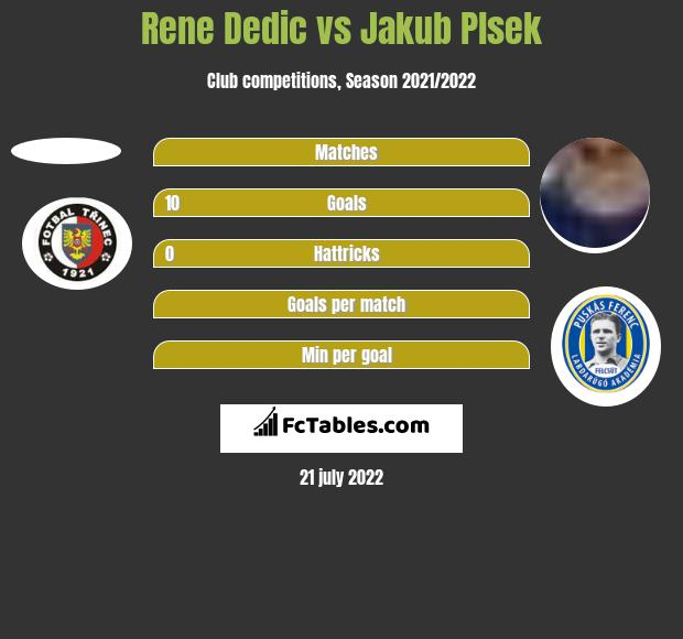 Rene Dedic vs Jakub Plsek h2h player stats