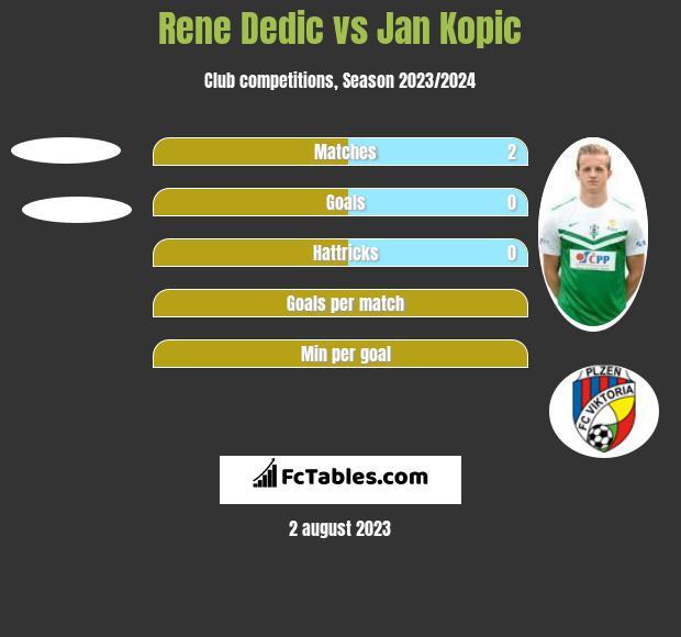 Rene Dedic vs Jan Kopic h2h player stats