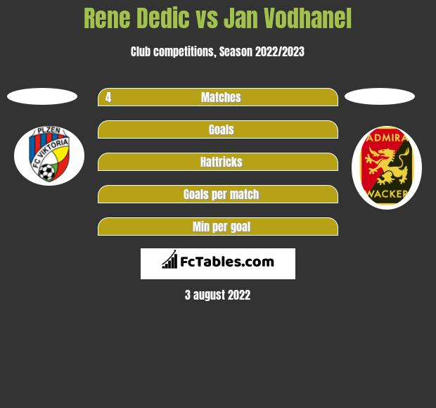 Rene Dedic vs Jan Vodhanel h2h player stats