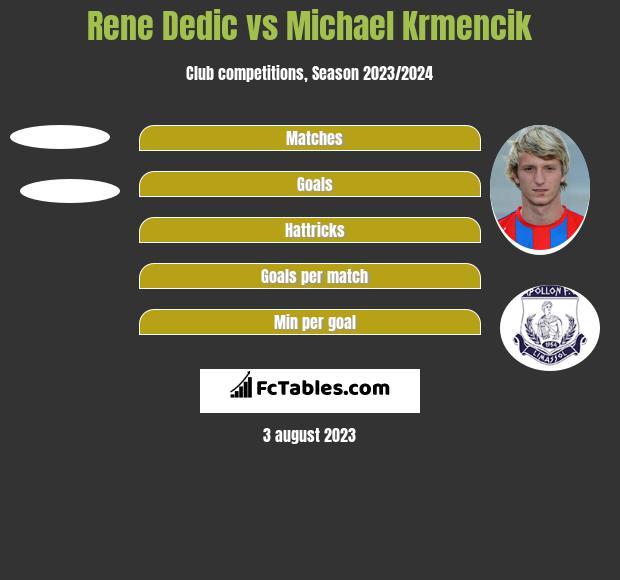 Rene Dedic vs Michael Krmencik h2h player stats