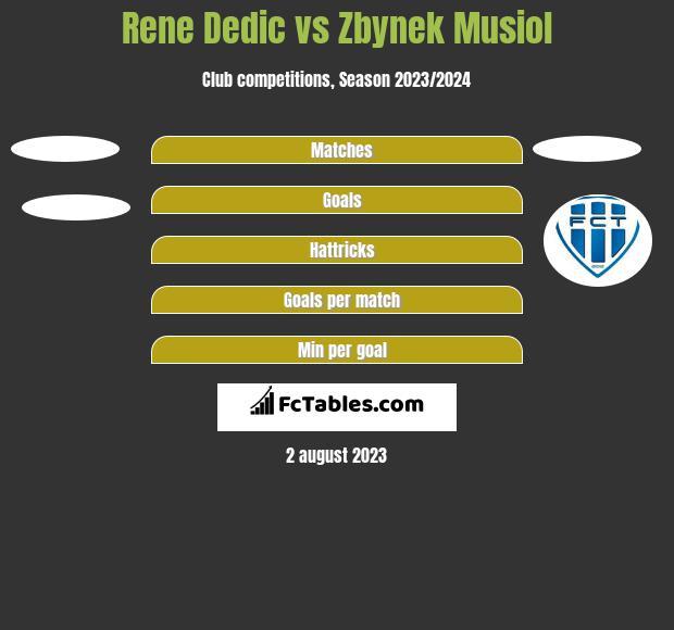 Rene Dedic vs Zbynek Musiol h2h player stats