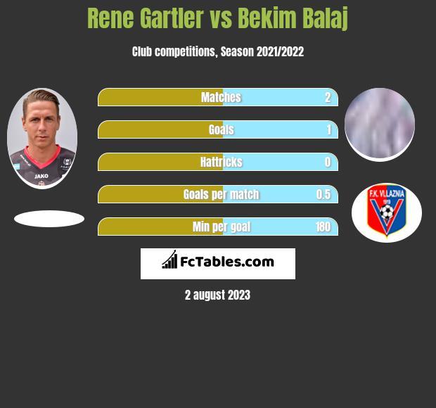 Rene Gartler vs Bekim Balaj h2h player stats