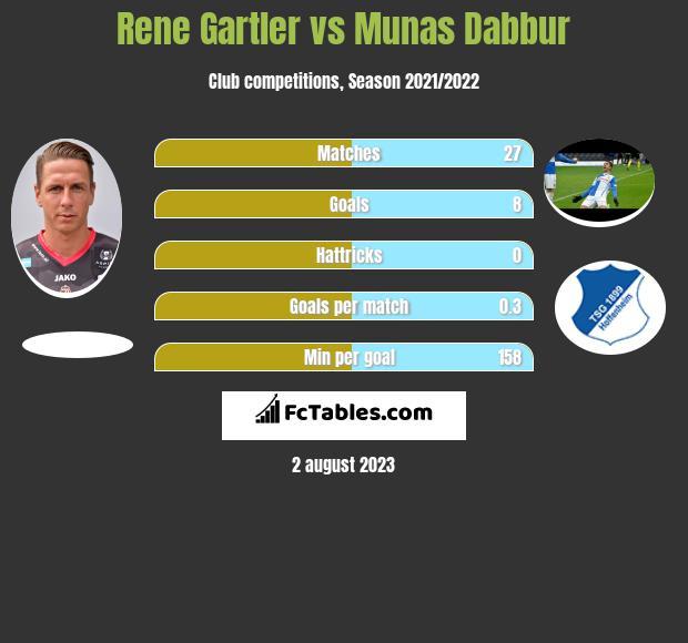 Rene Gartler vs Munas Dabbur h2h player stats