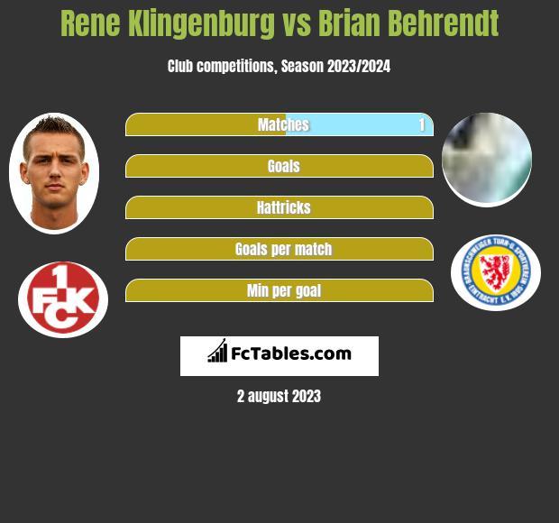 Rene Klingenburg vs Brian Behrendt infographic