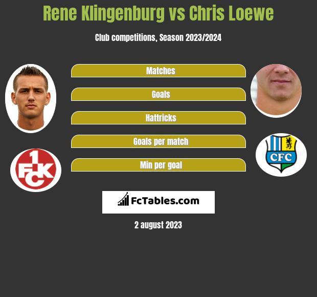 Rene Klingenburg vs Chris Loewe infographic
