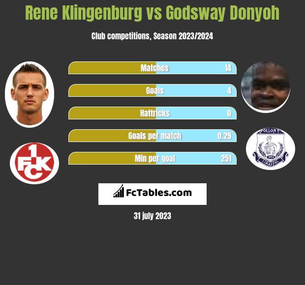 Rene Klingenburg vs Godsway Donyoh infographic