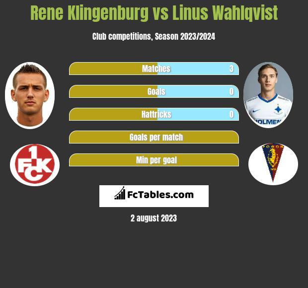 Rene Klingenburg vs Linus Wahlqvist infographic